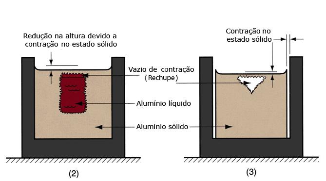 Ilustração 3 - Figura esquemática mostrando a evolução da solidificação de um metal.